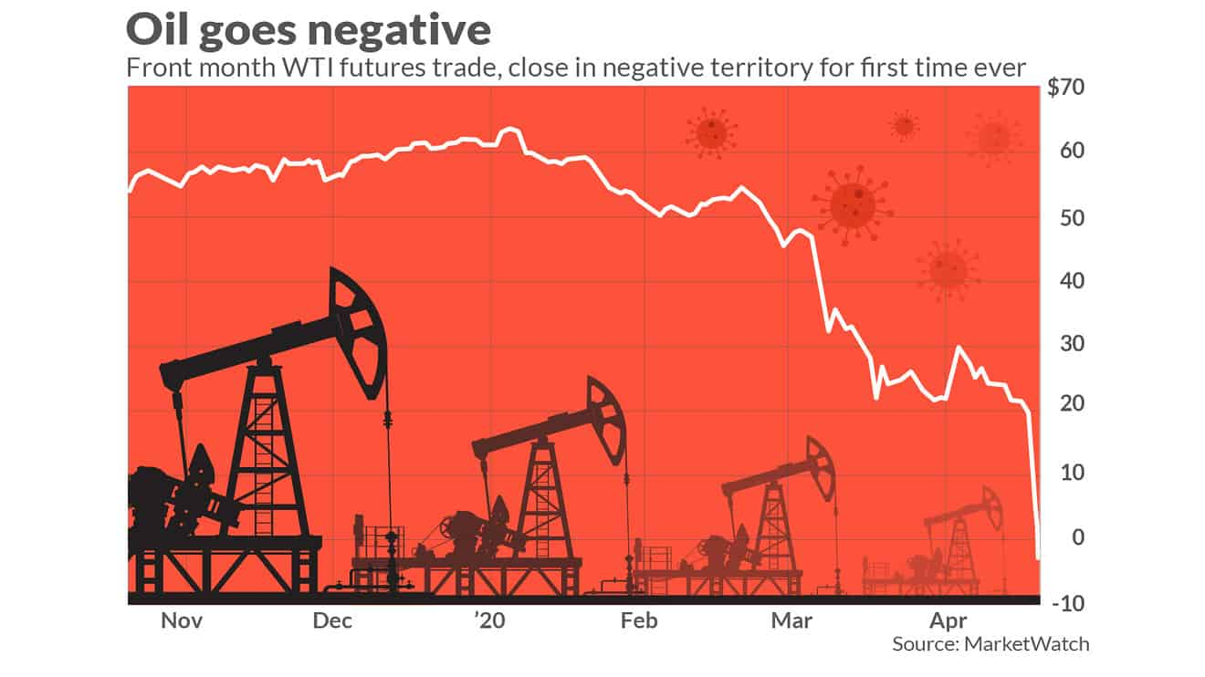 Negative_Crude_Oil_Futures